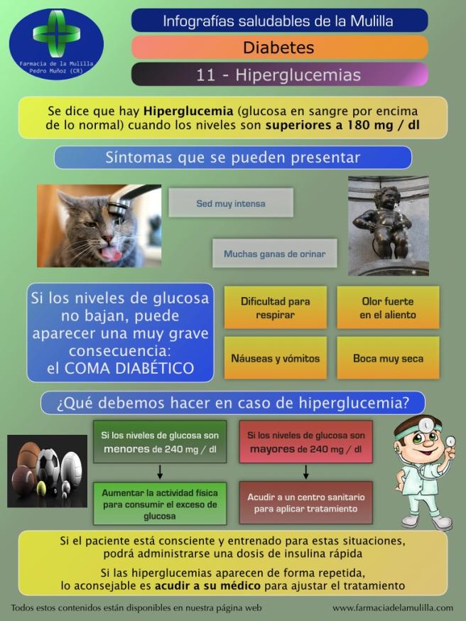 Infografia Diabetes 11 - Hiperglucemias