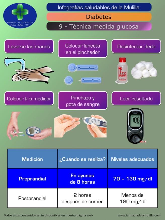 Infografia Diabetes 9 - Técnica medición glucosa