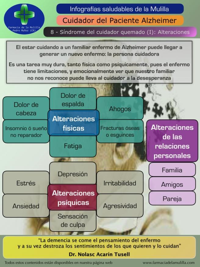 Infografia Alzheimer 8 - Síndrome del cuidador quemado (1) Alteraciones