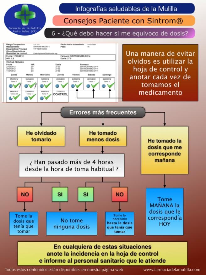 Infografia SINTROM 6 - Me he equivocado de dosis.001