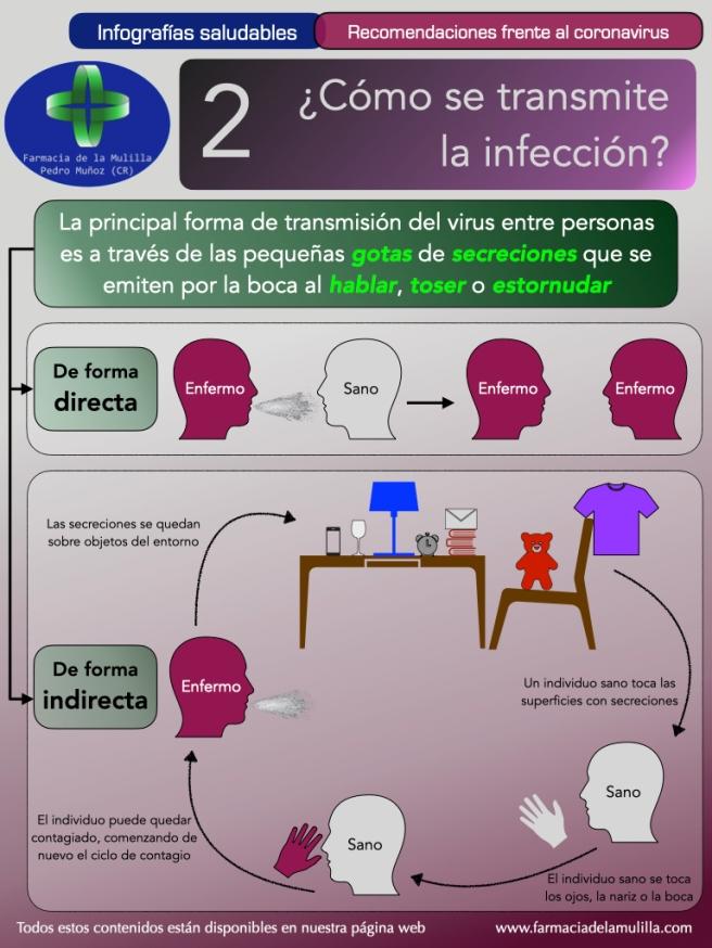 Infografia Coronavirus 2 - ¿Cómo se transmite la infección por coronavirus?