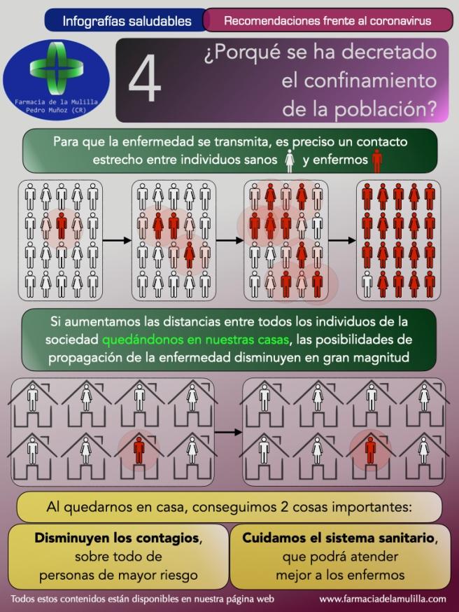 Infografia Coronavirus 4 - ¿Porqué han decretado el confinamiento de la población?